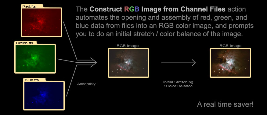 [Construct RGB from Channel Files automates creation of a full-color RGB image.]
